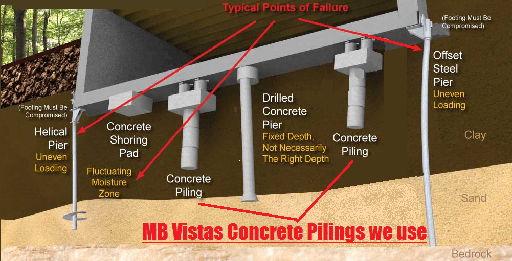 House leveling and foundation repair mb vistas house for Concrete pilings for house